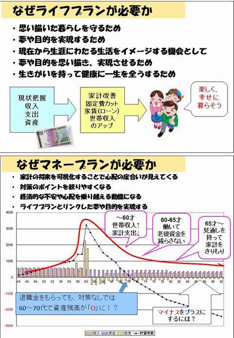 資産残高推移のグラフ